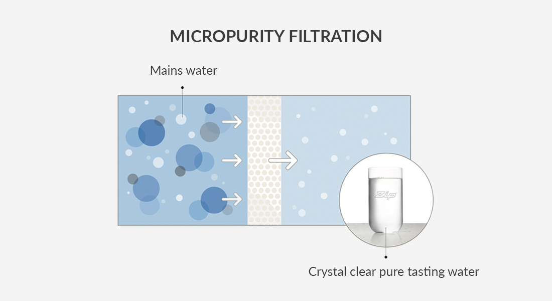 Micropurity-filtration